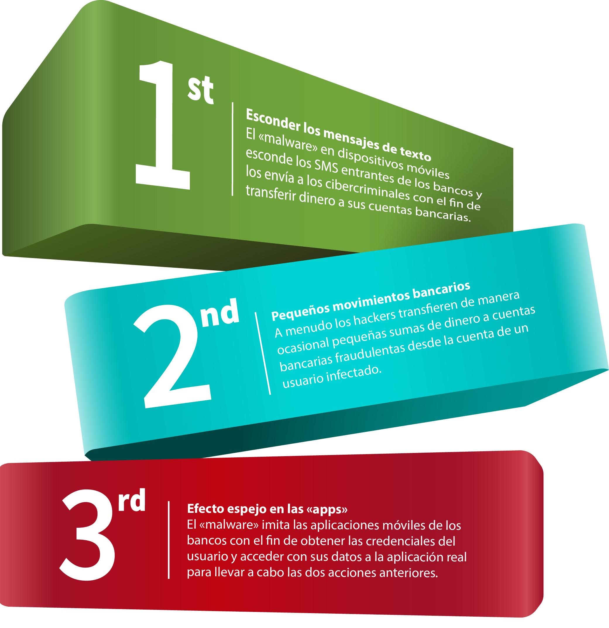 Infografía que te informa como prevenir los robos de datos