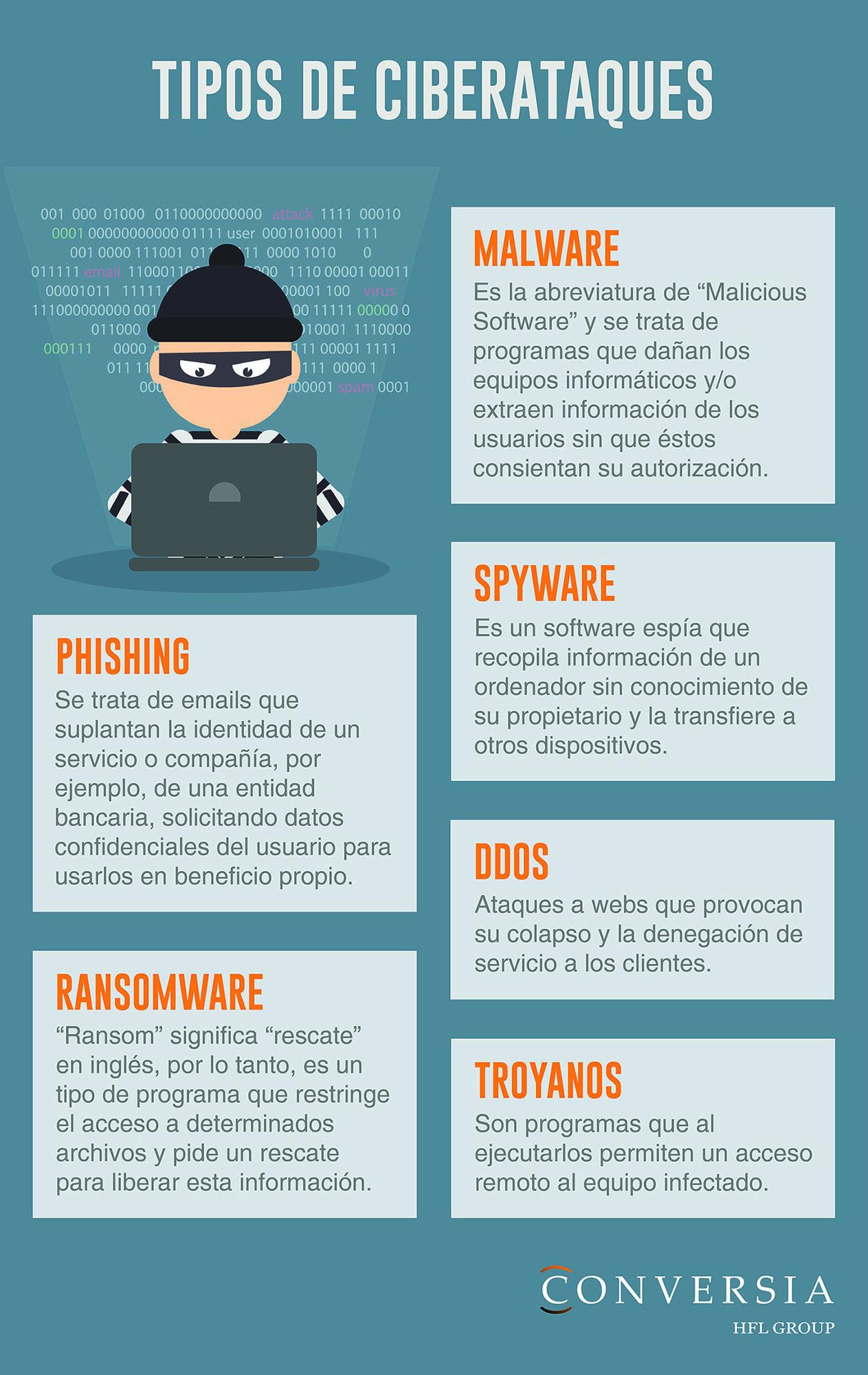 Infografía Conversia Malware Ransomware Tipos de Ciberataques