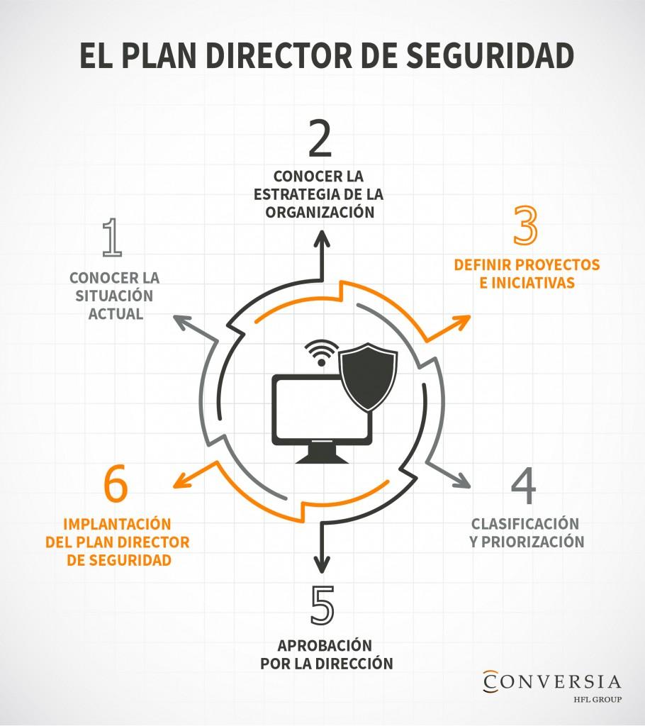 Infografía Plan Director Seguridad Ciberseguridad Conversia