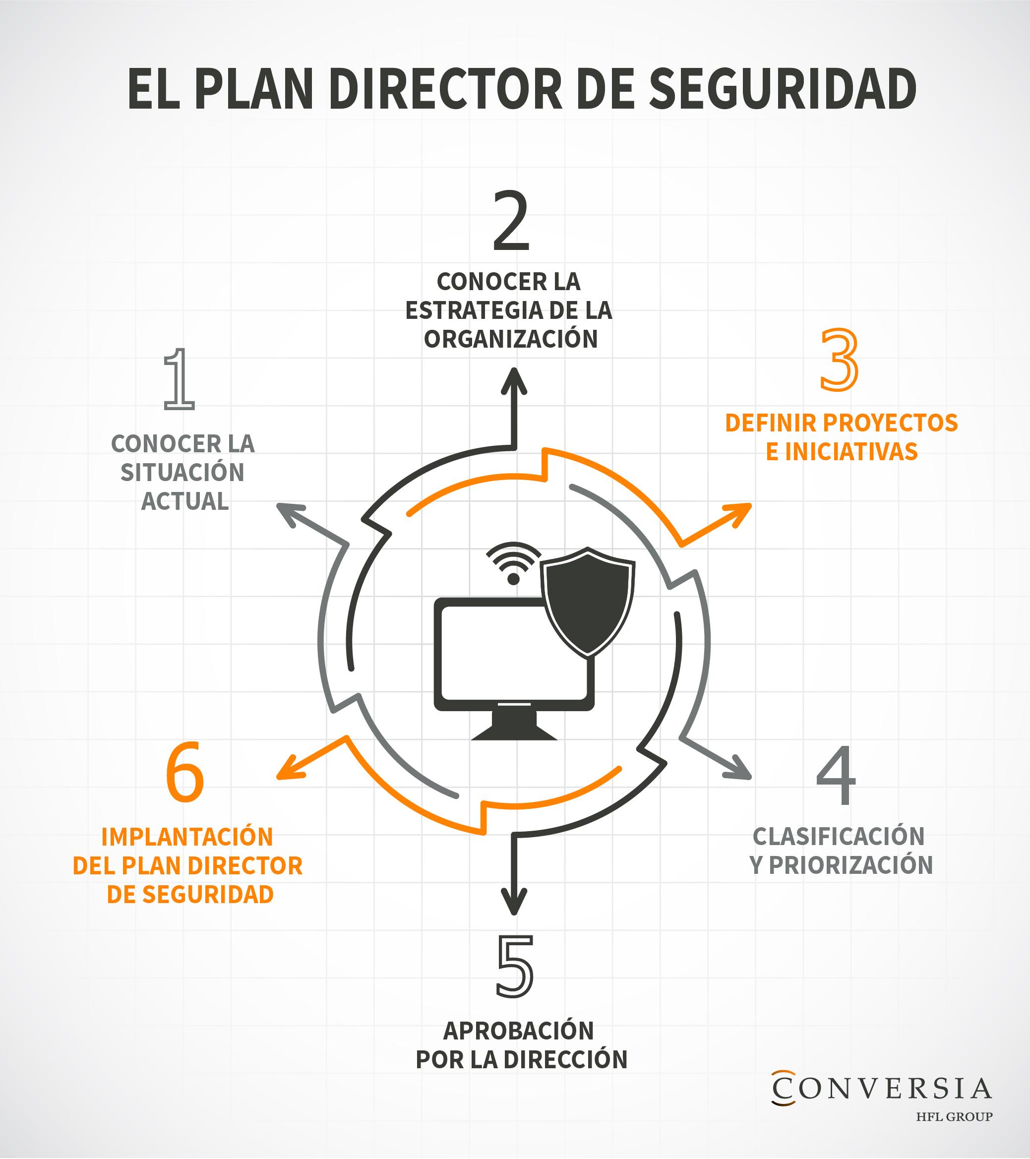 La importancia del Plan Director de Seguridad en Ciberseguridad