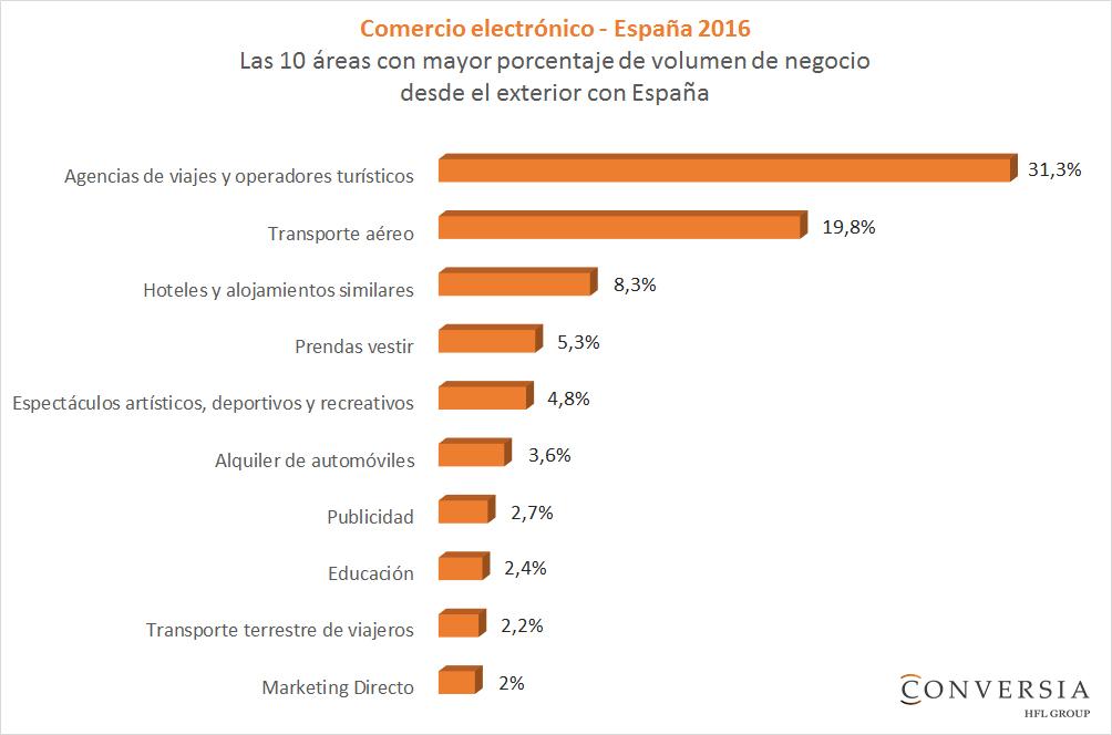 Gràfico Conversia - Las 10 áreas con mayor porcentaje de volumen de negocio desde el exterior con España en comercio electrónico España 2016
