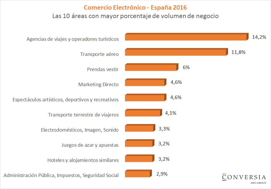 Gràfico Conversia - Las 10 áreas con mayor porcentaje de volumen de negocio comercio electrónico España 2016