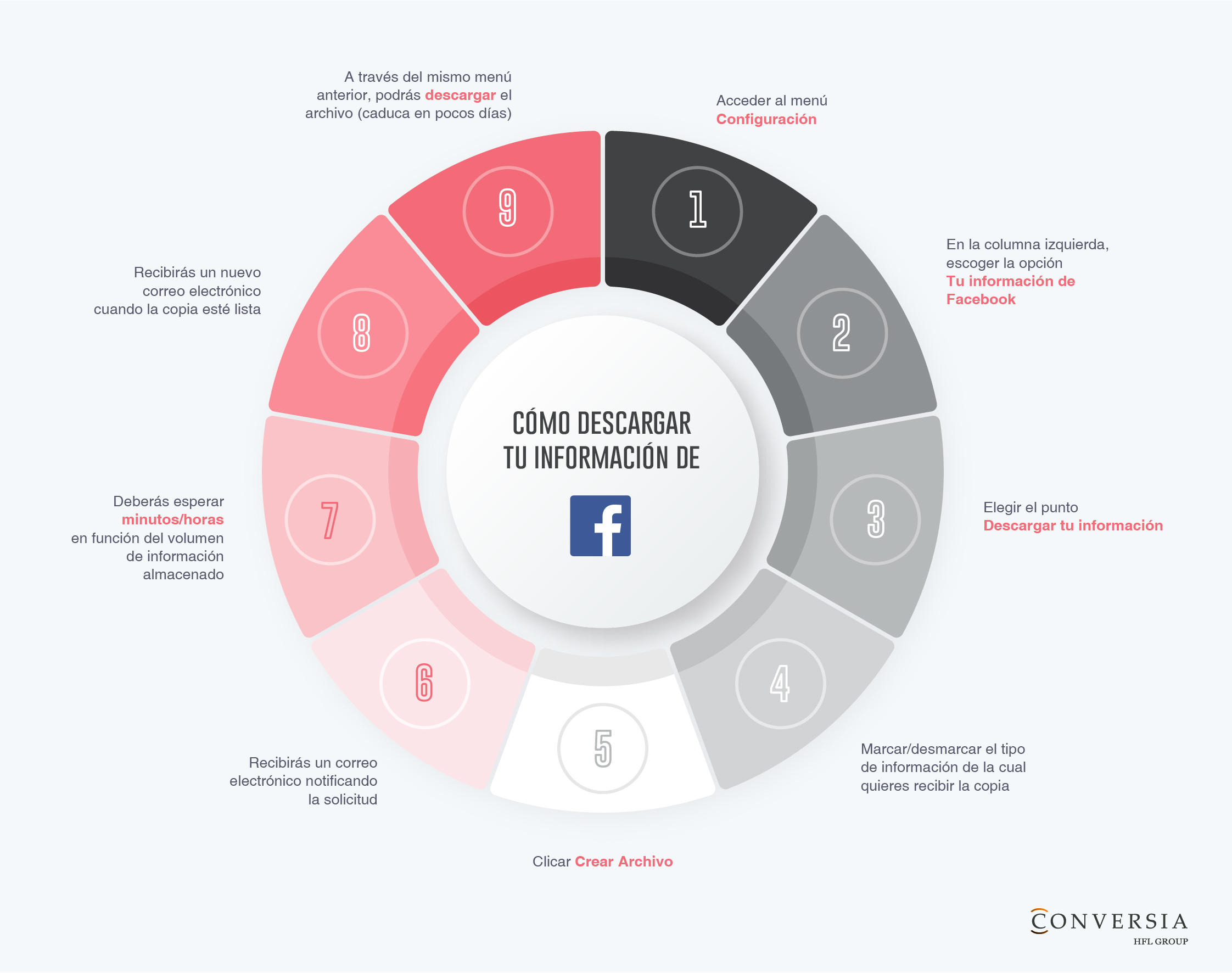¿Cómo descargar una copia de la información que Facebook almacena sobre nosotros?
